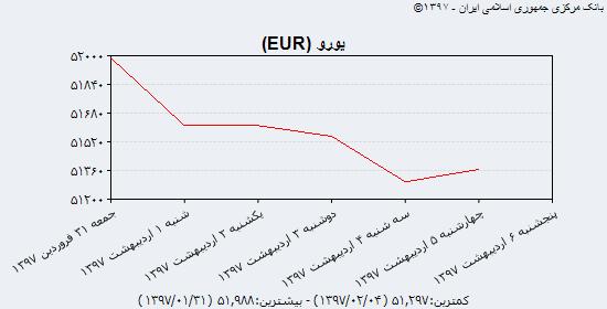 کاهش نرخ سکه و رشد پوند و یورو/ تاثیر نشست رهبران دو کره بر اونس جهانی طلا