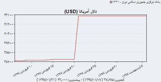 سکه دوباره در مدار صعود قرار گرفت/ طلای جهانی همچنان در کف ۱۳۲۰ دلاری/ کاهش نرخ ۲۵ ارز بانکی در کنار دلار ۴۲۰۰ تومانی