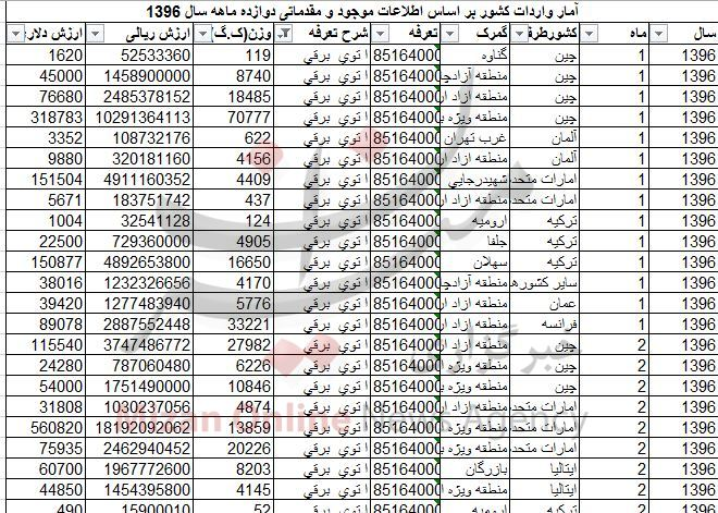 واردات اتو ۱۵ میلیون دلاری شد + جدول