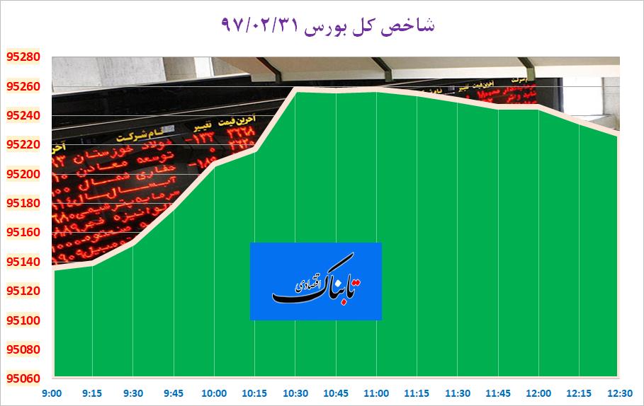 از «واکنش معاون وزیر کشاورزی به گوشت ۹۰۰ هزار تومانی» تا «آمار عجیب و رسمی از قاچاق پوشاک به ایران»