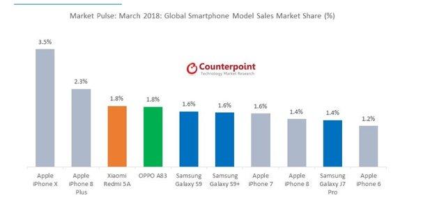 پرفروشترین گوشیهای هوشمند جهان مشخص شد