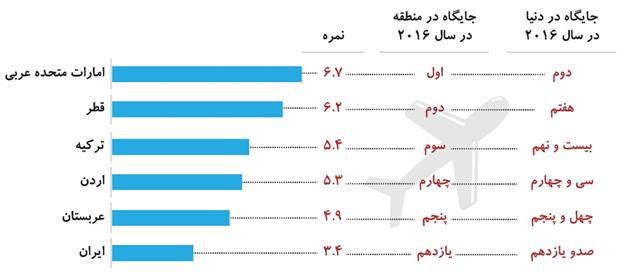 ایران به لحاظ کیفیت زیرساخت های حمل و نقل هوایی در کجای دنیا ایستاده است؟