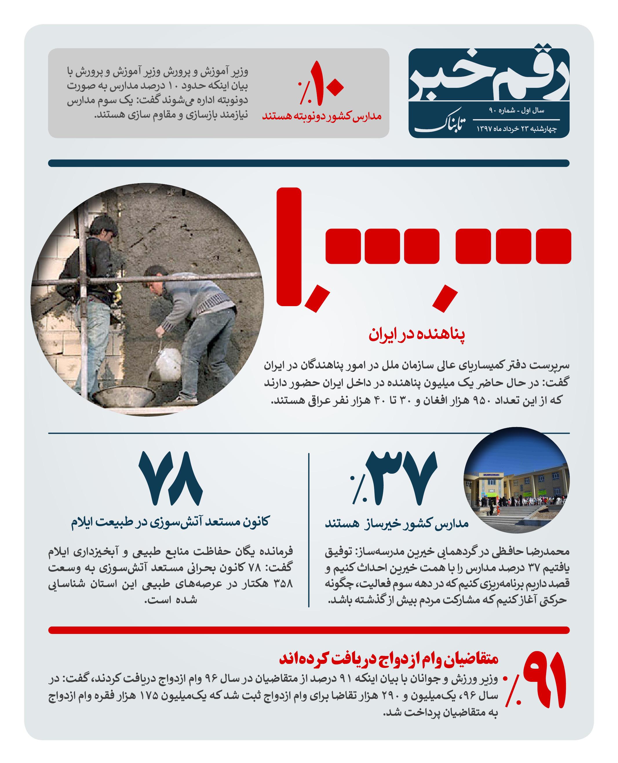 رقم خبر : آماری از پناهندگان در ایران