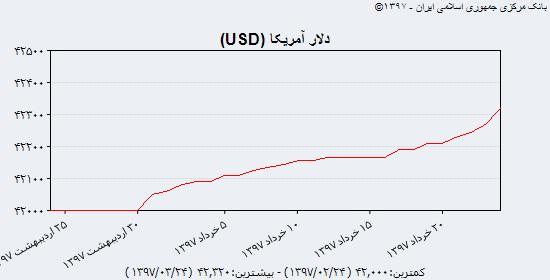 ریزش قیمت انواع سکه پیش از تعطیلات عید سعید فطر