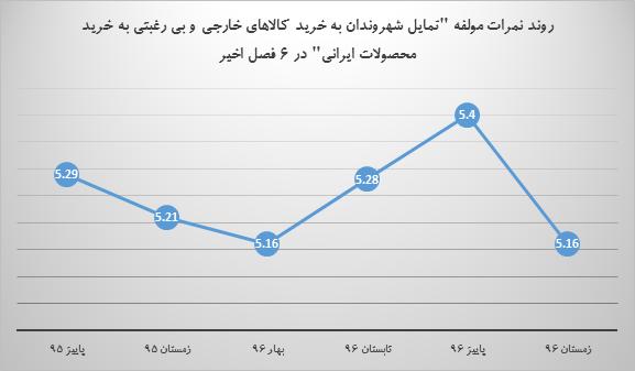 بی رغبتی به خرید کالای ایرانی یکی از معضلات محیط کسب و کار