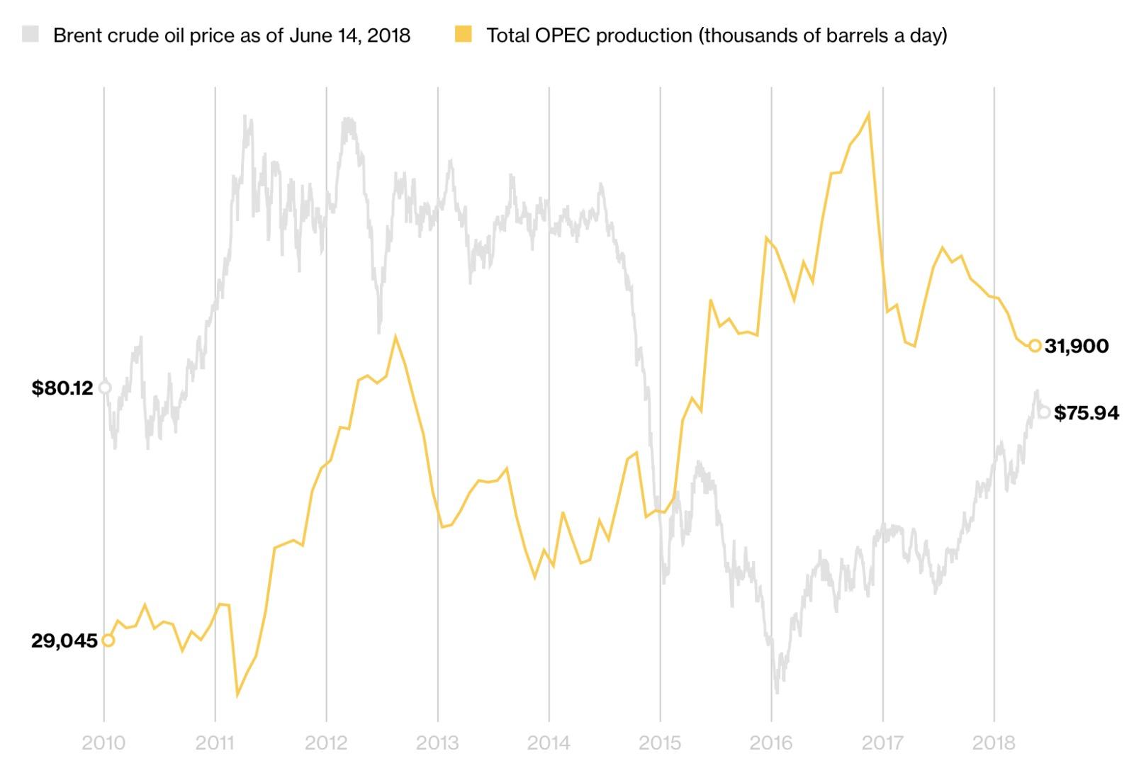 تحلیل تحولات بازار نفت پیش از نشست سرنوشت ساز اوپک