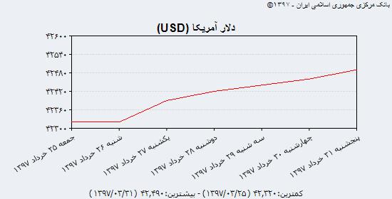 سکه در پایان بهار به 2,600,000 تومان نزدیکتر شد/ دلار بانک مرکزی به 4249 تومان رسید