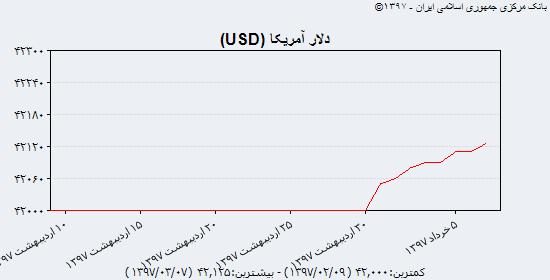 رشد قیمت انواع سکه با عبور سکه طرح قدیم از مرز ۲ میلیون تومان