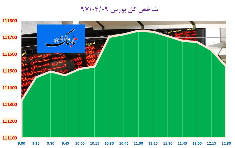 از «جزئیات تغییر قیمتی اقلام خوراکی در خردادماه» تا «واکنش نماینده ایران در اوپک به توییت جدید ترامپ»