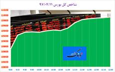 شاخص کل بورس با فولاد و فارس ۱.۱۴ درصد رشد کرد