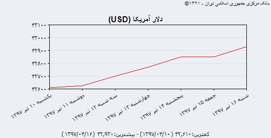 بازار سکه و ارز پس از ریزش روزهای اخیر، دوباره با افزایش همراه شد