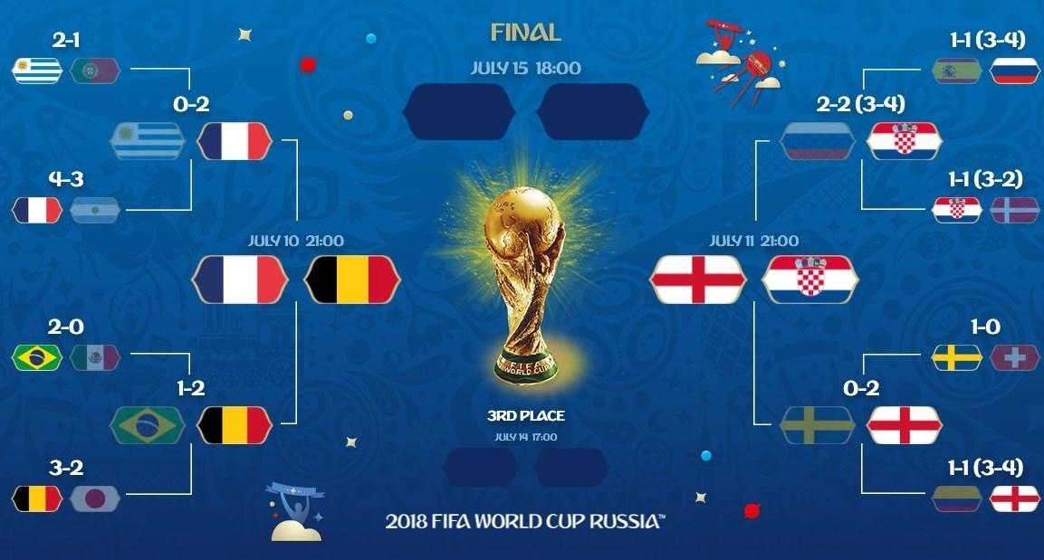 برنامه و ساعت دو بازی حساس نیمه نهایی جام جهانی