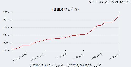 سیر نزولی دلار و سکه در بازار آزاد/ یورو پایینتر از ۹۰۰۰ تومان قیمت خورد/ سکه تمام به کانال ۲,۵۰۰,۰۰۰ تومانی بازگشت