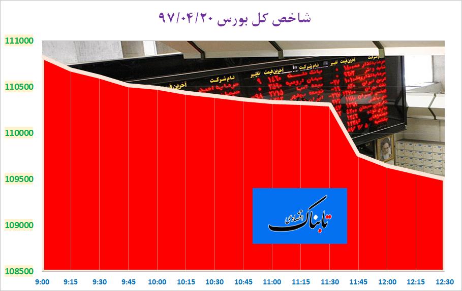 از «قرمزپوشی پایان هفته بورس تحت فشار دو عامل» تا «آمار واردات نفت هند از ایران پس از آغاز فشارهای جدید آمریکا»