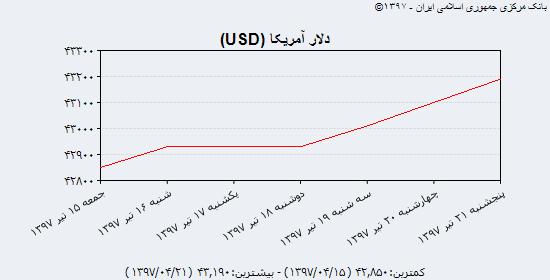 گزارش بازار سکه و ارز؛ آرامش بازار آزاد ارز در ایستگاه پایان هفته با کاهش حجم معاملات دلالان/ نوسان سکه تمام در مرز 2,700,000 تومانی