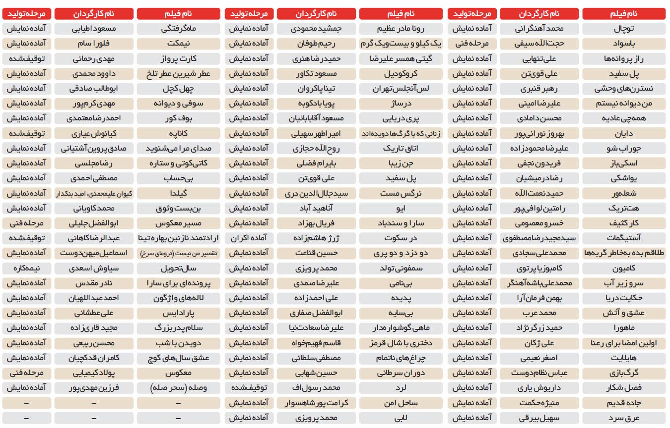 170 فیلم سینمایی از یک بار دیدن شدن در ایران نیز محروم شدند!