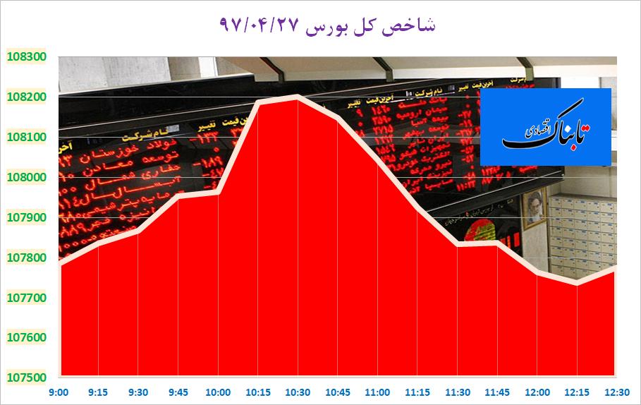 از «» تا «معافیت احتمالی دومین خریدار بزرگ نفت ایران از تحریمهای نفتی»