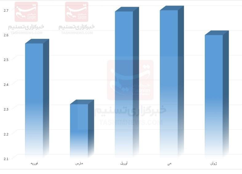 ایران در ۵ ماه گذشته چقدر نفت صادر کرد؟