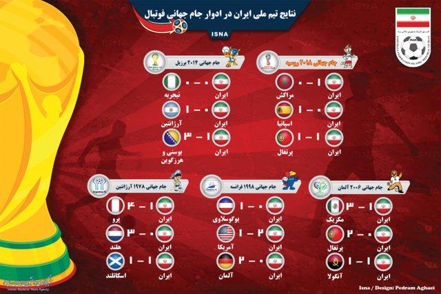 اینفوگرافی: نتایج ایران در ادوار جامجهانی فوتبال