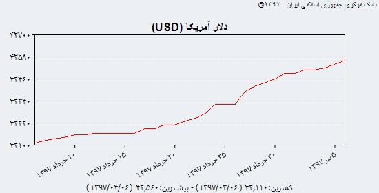 دلار در بازار غیررسمی، توان افزایشی خاصی را از خود نشان نداد