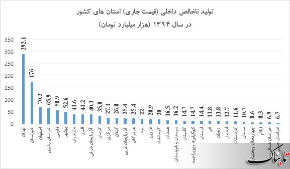 تولید ناخالص داخلی در کدام استان بیشتر است؟