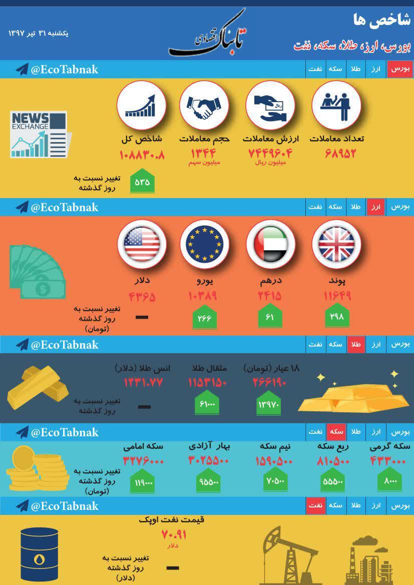 از «ادامه سرمایهگذاری خودروسازان در ترکیه با وجود کاهش ارزش لیر» تا «راهکار هند برای آرام کردن تجار و طبقه متوسط این کشور»  از «ادامه سرمایهگذاری خودروسازان در ترکیه با وجود کاهش ارزش لیر» تا «راهکار هند برای آرام کردن تجار و طبقه متوسط این کشور» 911545 366