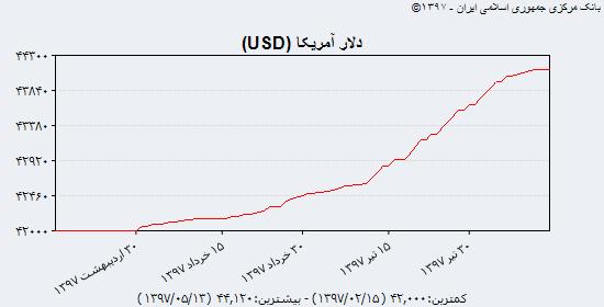 ریزش در بازار سکه و ارز ادامه دارد؛ کاهش قیمت سکه امامی تا مرز 3,500,000 تومان