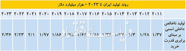 «ایران»؛ غول پانزدهم در ۲۰۲۱