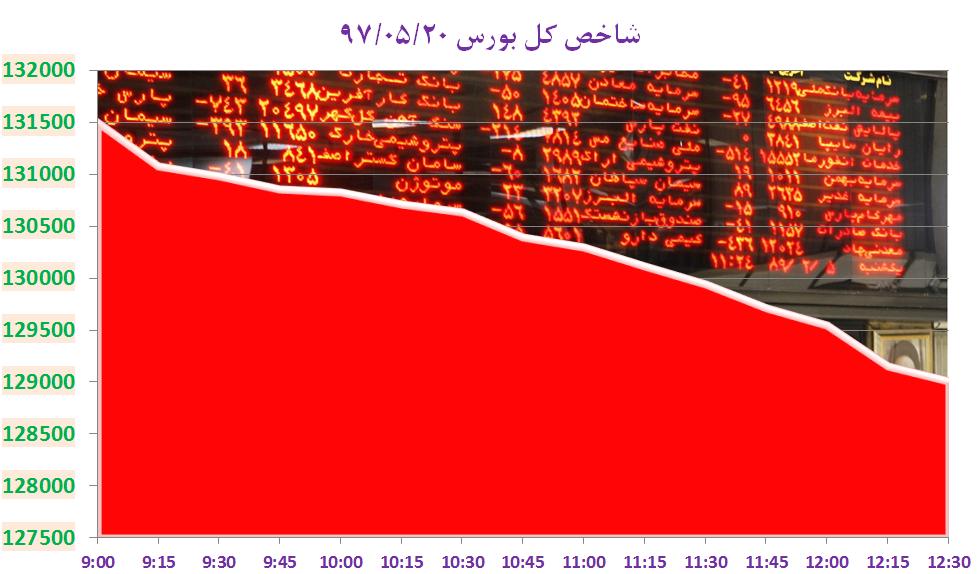 عقبگرد ۲۵۰۷ واحدی شاخص کل بورس تهران تحت تاثیر پارسان و فارس