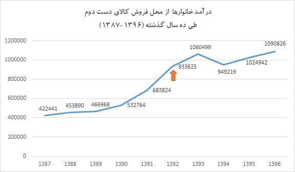 هر خانوار ایرانی در یک سال چقدر کالای دست دوم می فروشد؟