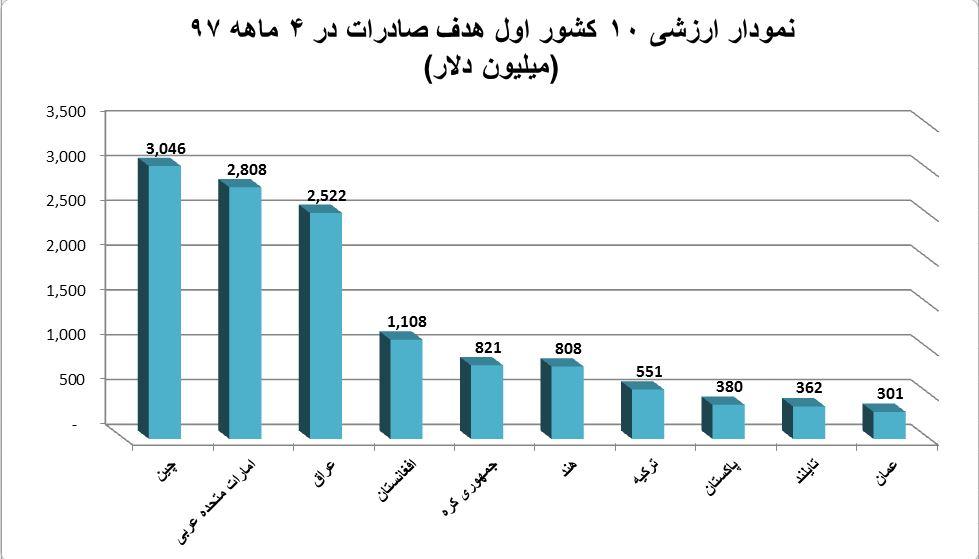 20 کشور اول هدف صادرات ایران در 4 ماهه 97