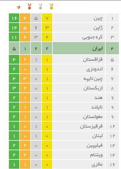 جدول مدالی بازی های آسیایی۲۰۱۸ در روز اول