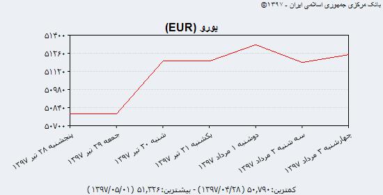 عقب نشینی سکه با سیگنال کاهشی نرخ ارز و خروج سیف از میرداماد