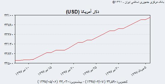 عبور سکه از مرز ۳,۷۰۰,۰۰۰ تومانی/ پمپاژ ارز در بازار ثانویه در صورت تایید عبدالناصر همتی/ دلار ۴۲۰۰ تومانی بالاخره از ۴۴۰۰ عبور کرد