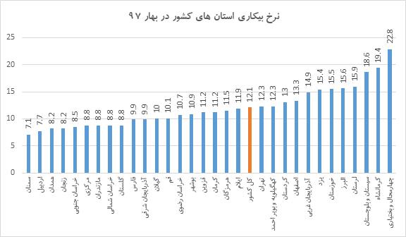 نرخ بیکاری در استان سیستان و بلوچستان 5.9 درصد رشد کرد