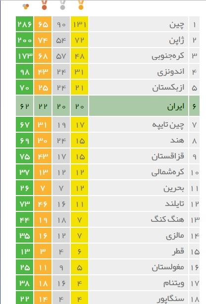 پایان کار ایران باطلای بیستم والیبال، نقره بسکتبال و عنوان ششمی دوره هجدهم/واترپلو، بعداز44سال و پینگپنگ بعدازنیمقرن برنزیشدند/با62نشان،ایران رکوردتعدادمدال رازد/پلیاستیشنبازان ایرانی هم نقرهای شدند+ جدول مدال و تصاویر