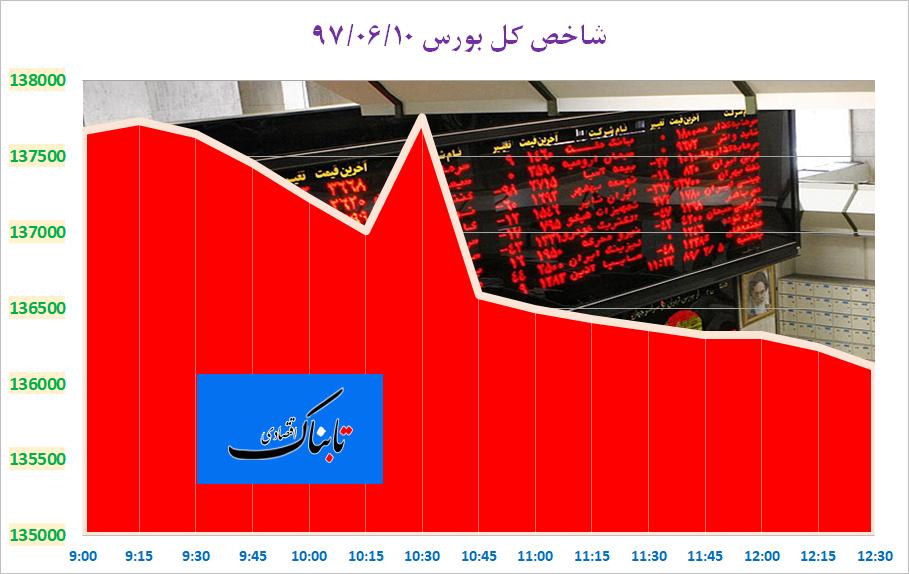 از «حذف دلار از مبادلات تجاری ایران و عراق» تا «فراخوان هزاران خودرو با نقص فنی در سوئیچ و استارت»