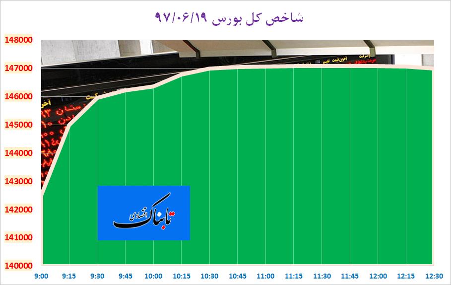 حجم بالای نقدینگی جنب پل حافظ/ سهامداران به تکاپو افتادند/ شاخص به ۱۴۷ هزار واحد رسید