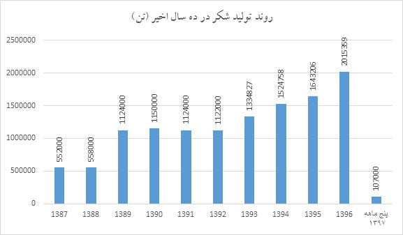 رشد بی سابقه تولید شکر در 123 سال گذشته