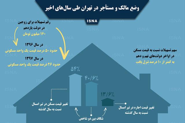 موج مهاجرت از تهران کلید خورد