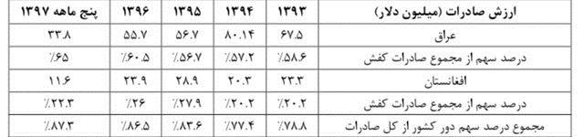 عراق و اقغانستان چقدر کفش ایرانی میخرند؟