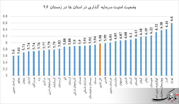 تهران ناامن ترین استان برای سرمایه گذاری