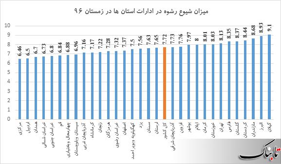 میزان شیوع رشوه در ادارات کدام استان بیشتر است؟