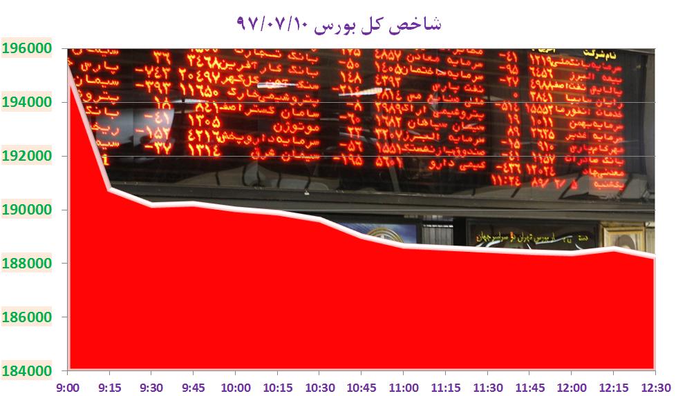 سقوط ۷۲۲۰ واحدی شاخص کل بورس تهران