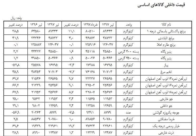 آهن رکورد دار افزایش قیمت شد + جدول