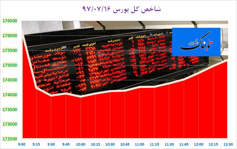 پنجمین رکورد کاهشی شاخص کل بورس/ نماد فارس همچنان در فاز منفی