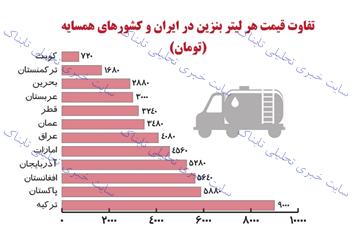 قاچاق و افزایش مصرف بنزین دو عامل بازگشت کارتهای سوخت