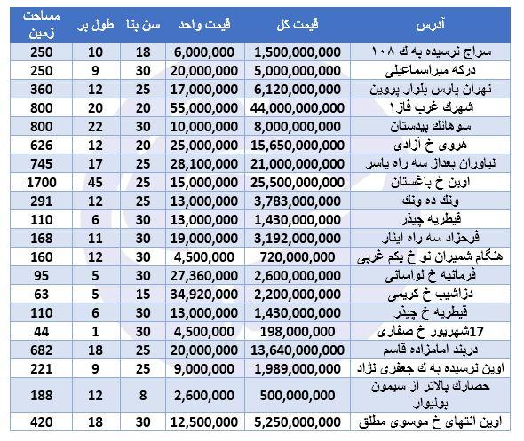 هزینه ویلانشینی در تهران چقدر است؟