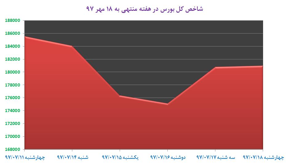 از «» تا «همسایگان ایران در صدر پردرآمدهای گردشگری»