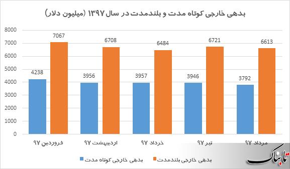 سهم هر ایرانی از بدهی خارجی در مرداد ماه سال جاری به چقدر رسیده است؟